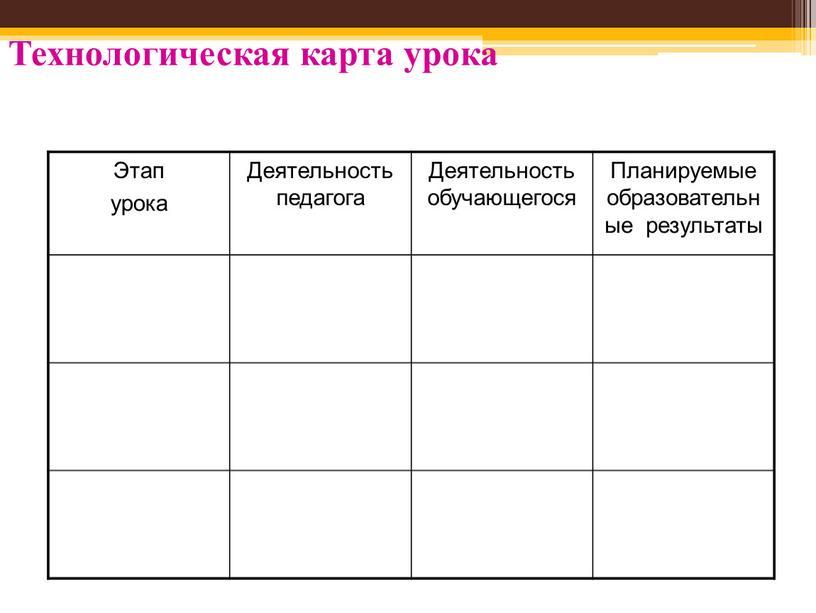 Технологическая карта урока Этап урока
