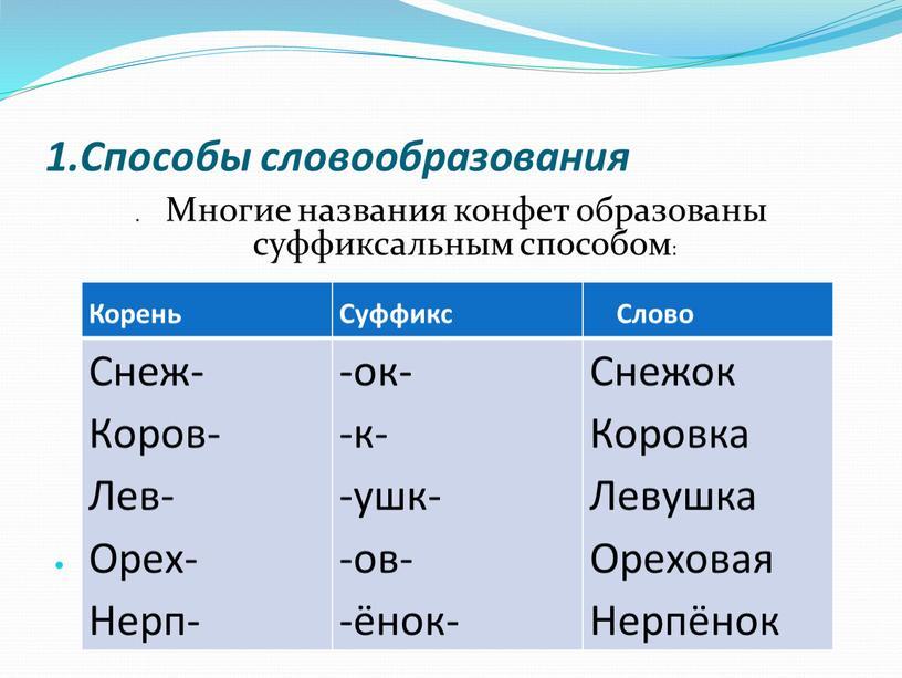 Способы словообразования .