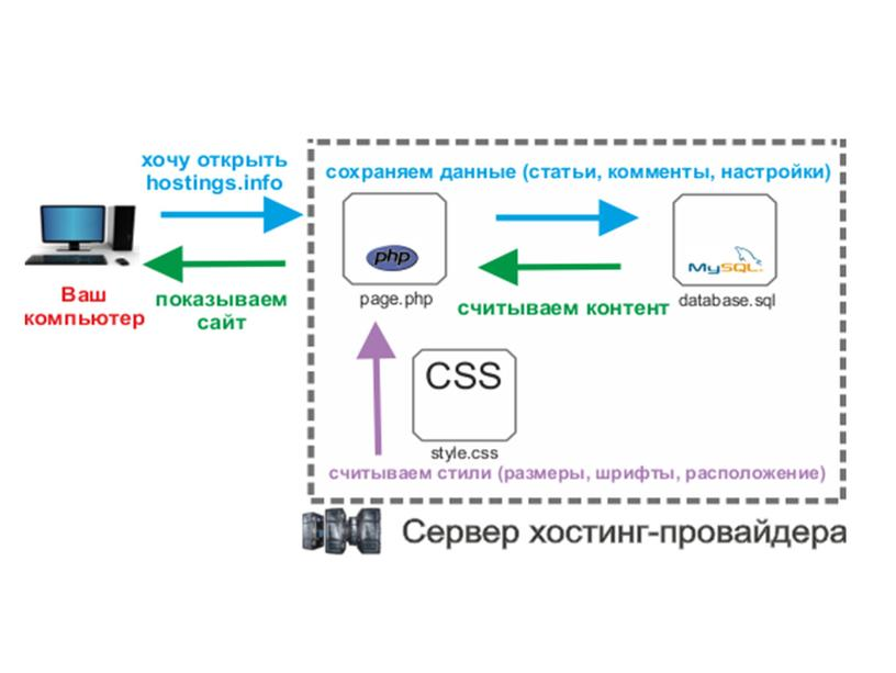 ICT_10 класс_Linking a web page to a database. lesson 1
