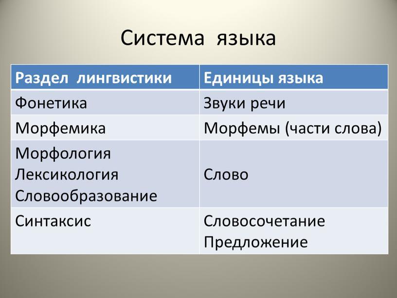 Система языка Раздел лингвистики
