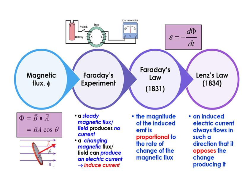 PHY_10_64_V1_P_Faraday law of induction