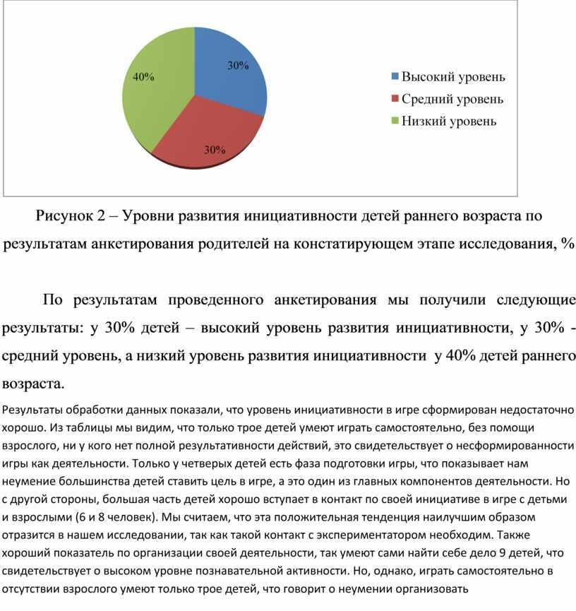 Рисунок 2 – Уровни развития инициативности детей раннего возраста по результатам анкетирования родителей на констатирующем этапе исследования, %