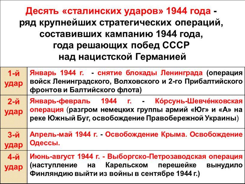 Десять сталинских ударов» 1-й удар