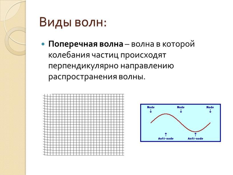 Виды волн: Поперечная волна – волна в которой колебания частиц происходят перпендикулярно направлению распространения волны