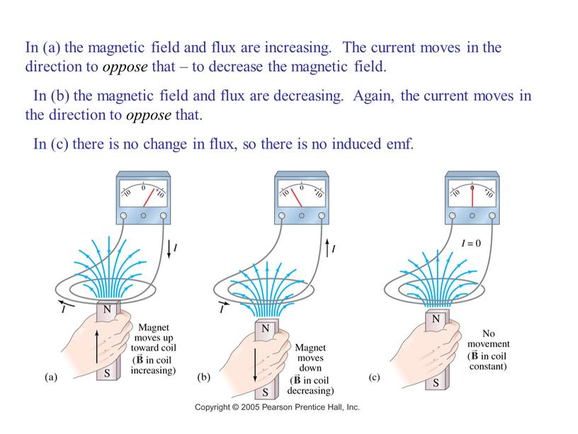 In (a) the magnetic field and flux are increasing