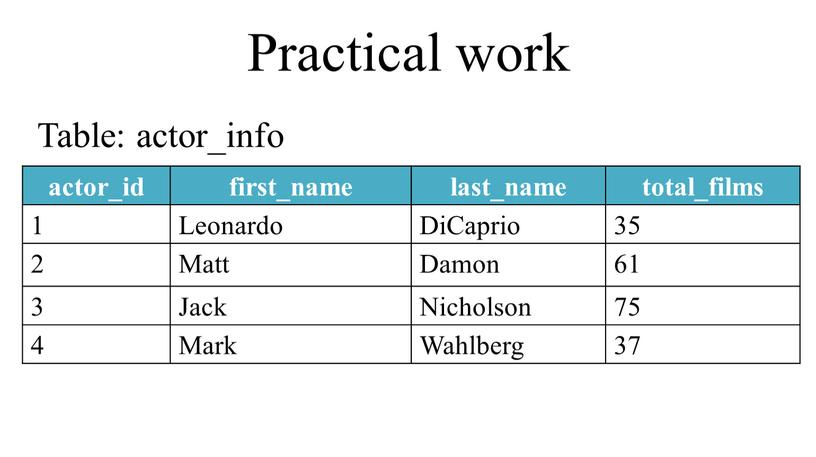 Practical work actor_id first_name last_name total_films 1