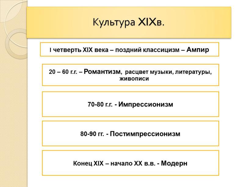 Культура XIXв. I четверть XIX века – поздний классицизм –
