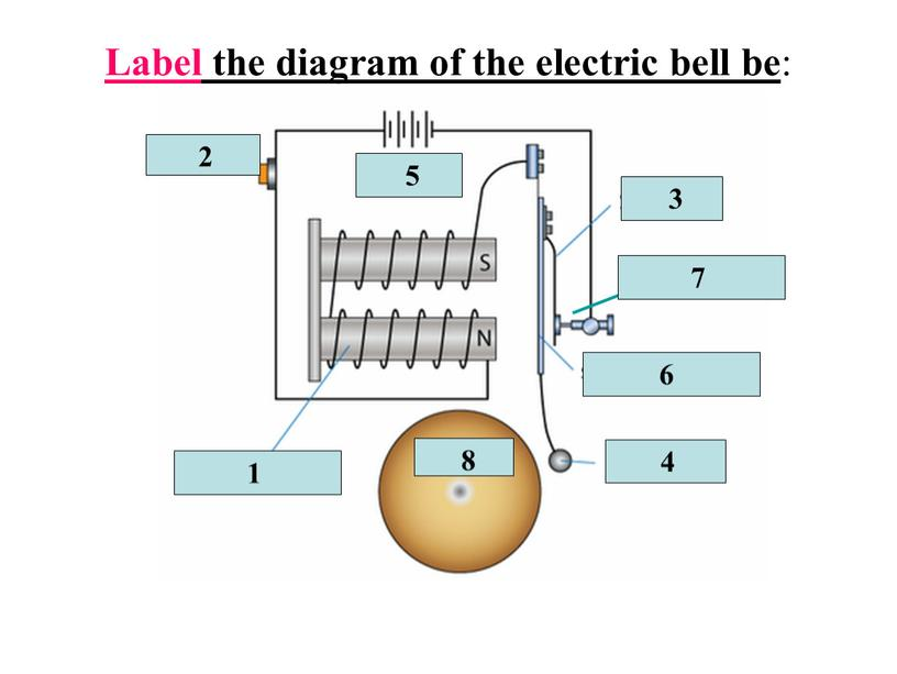 Label the diagram of the electric bell be :