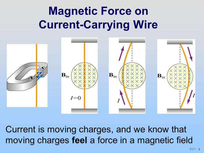 Magnetic Force on Current-Carrying