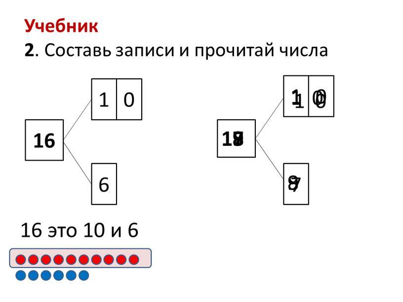 Учебник 2 . Составь записи и прочитай числа 16 1 0 6 16 это 10 и 6 1 0 7 17 18 1 0 8…
