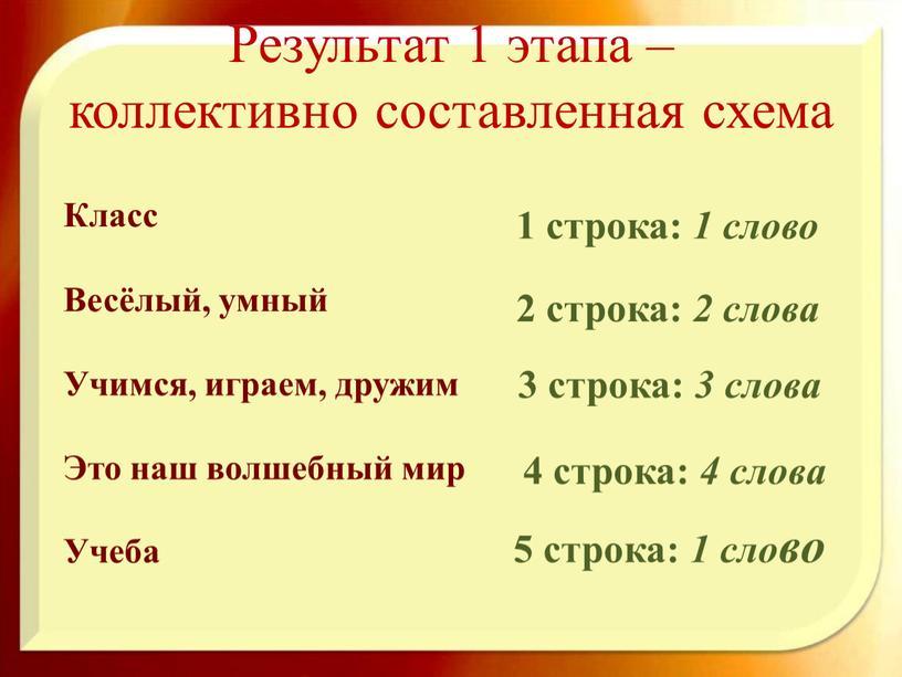 Результат 1 этапа – коллективно составленная схема 1 строка: 1 слово 2 строка: 2 слова 3 строка: 3 слова 4 строка: 4 слова 5 строка:…