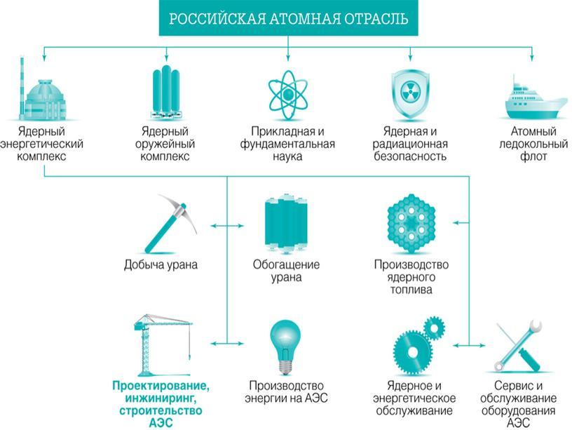 Российская атомная отрасль