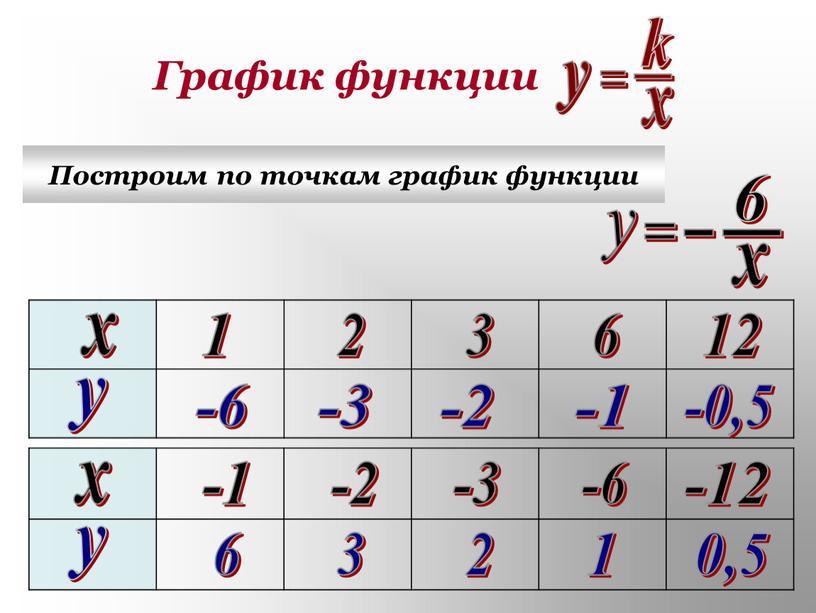 График функции Построим по точкам график функции х х у у 1 2 3 6 12 -1 -2 -3 -6 -12 6 2 3 1…