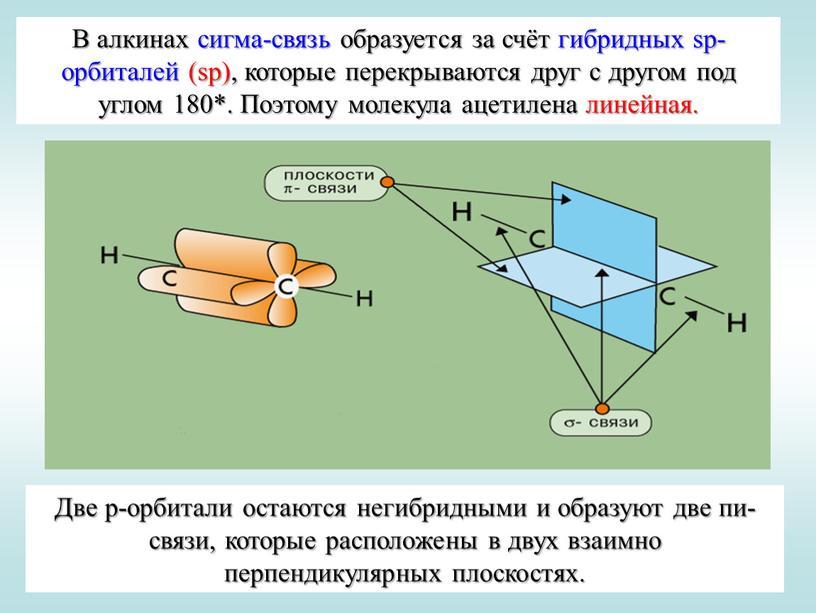 В алкинах сигма-связь образуется за счёт гибридных sp-орбиталей (sp), которые перекрываются друг с другом под углом 180*