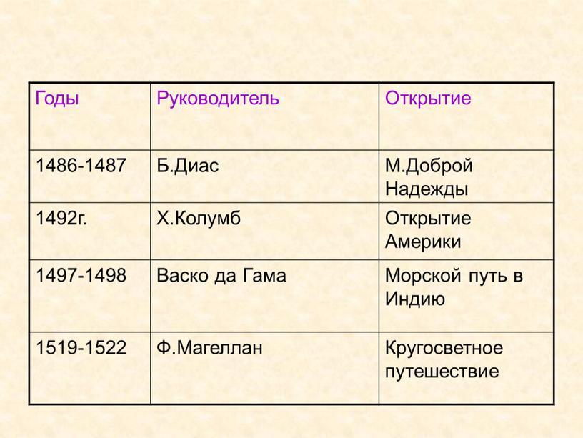 Годы Руководитель Открытие 1486-1487