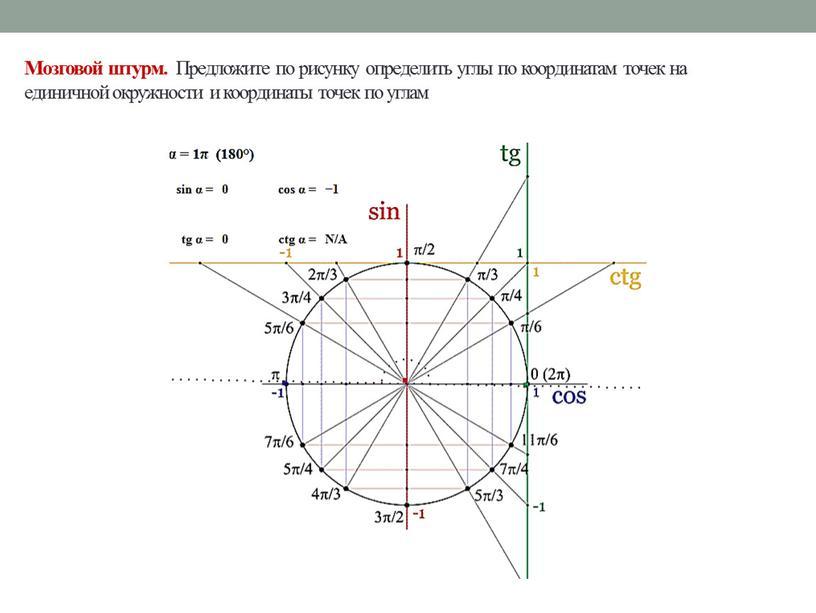 Мозговой штурм. Предложите по рисунку определить углы по координатам точек на единичной окружности и координаты точек по углам