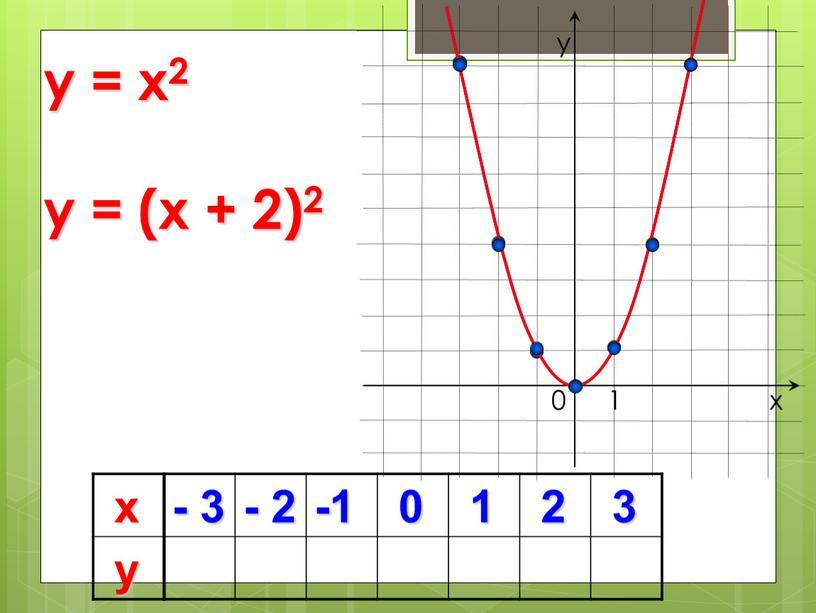 х у - 3 - 2 -1 0 1 2 3 0 y = x2 х у 1 y = (x + 2)2