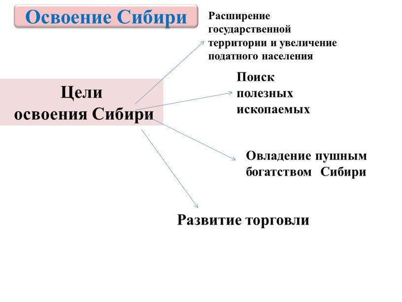 Цели освоения Сибири Расширение государственной территории и увеличение податного населения