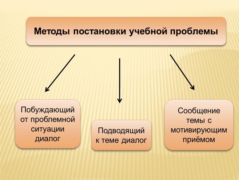 Методы постановки учебной проблемы