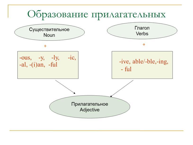 Образование прилагательных Прилагательное