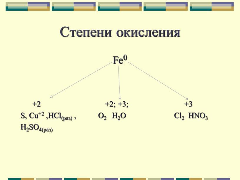 Степени окисления Fe0 +2 +2; +3; +3