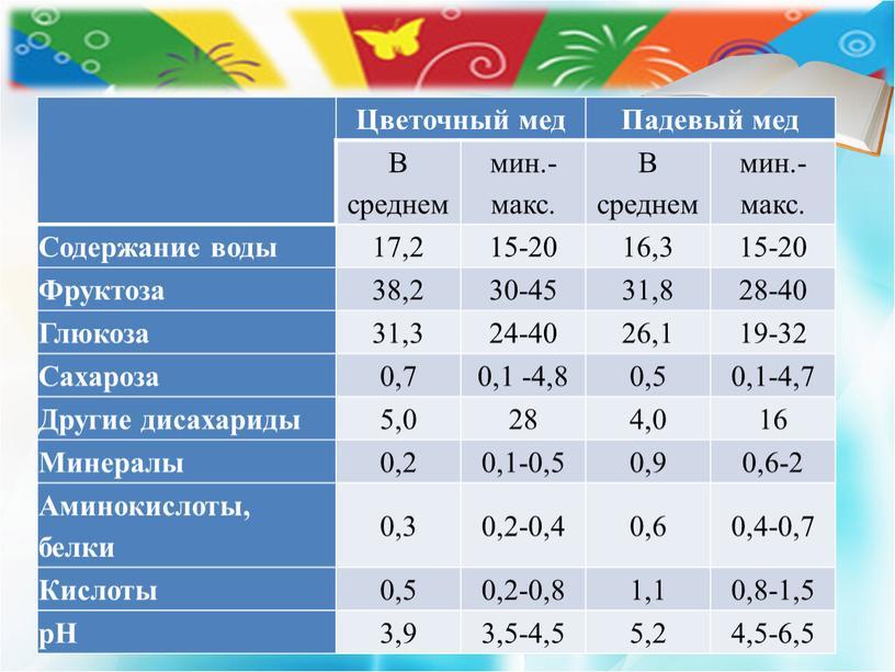 Цветочный мед Падевый мед В среднем мин