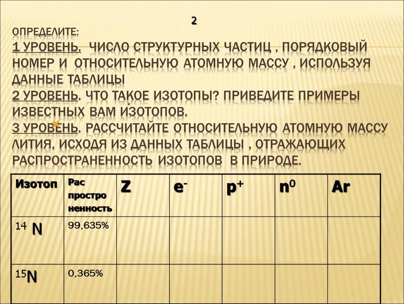 Определите: 1 уровень. Число структурных частиц , порядковый номер и относительную атомную массу , используя данные таблицы 2 уровень