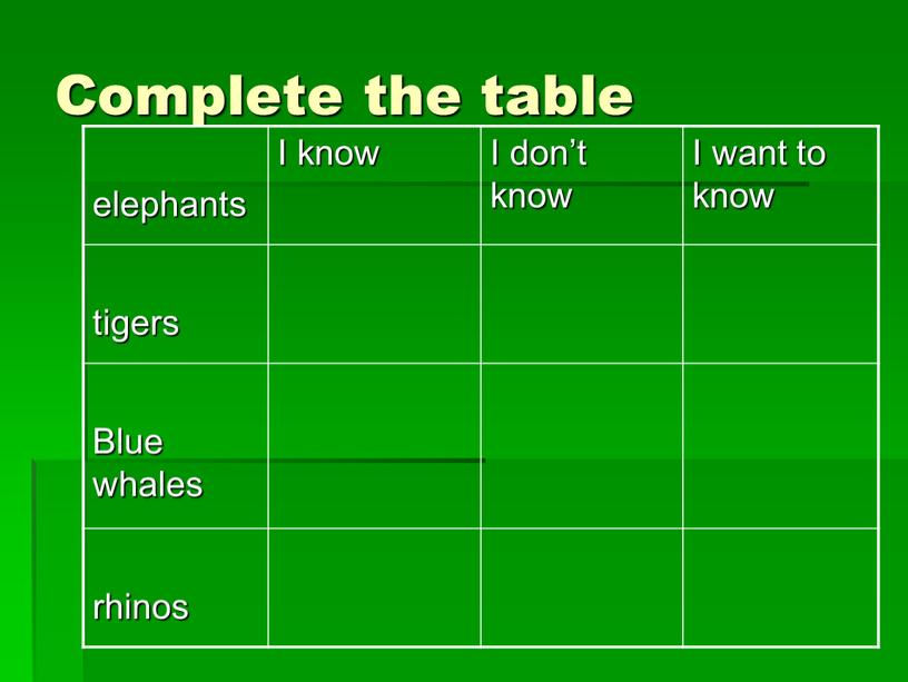 Complete the table elephants I know