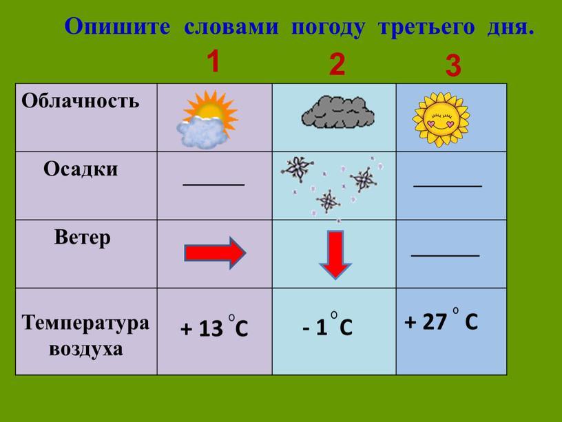 Опишите словами погоду третьего дня