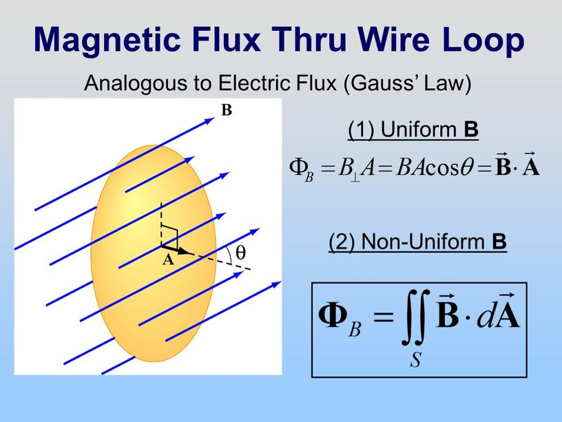 Magnetic Flux Thru Wire Loop Analogous to