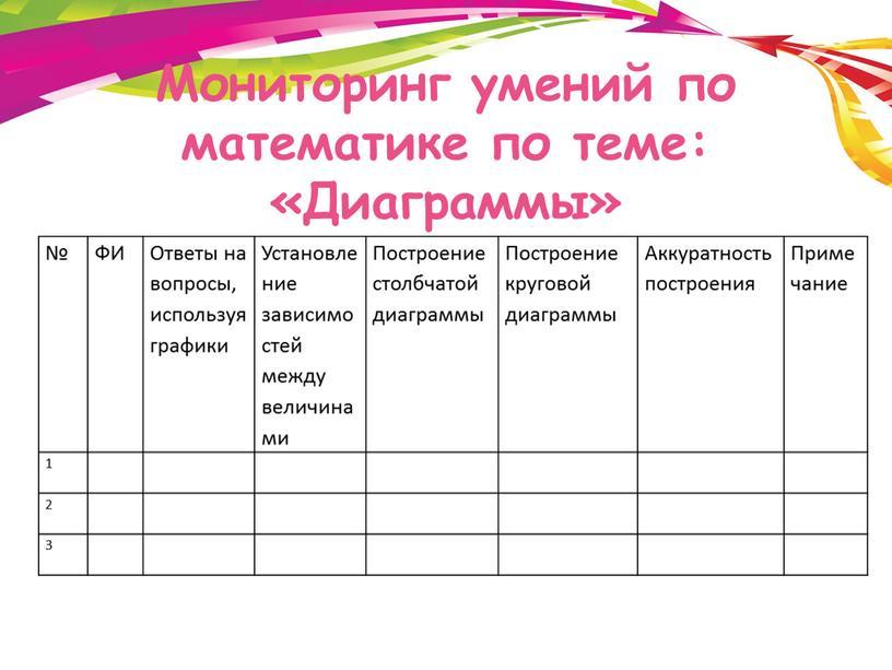 Мониторинг умений по математике по теме: «Диаграммы» №