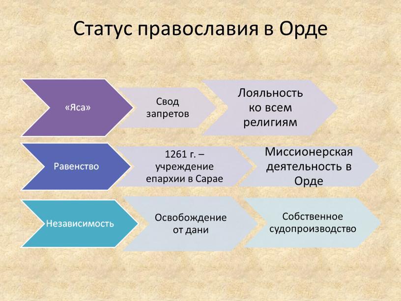 Статус православия в Орде