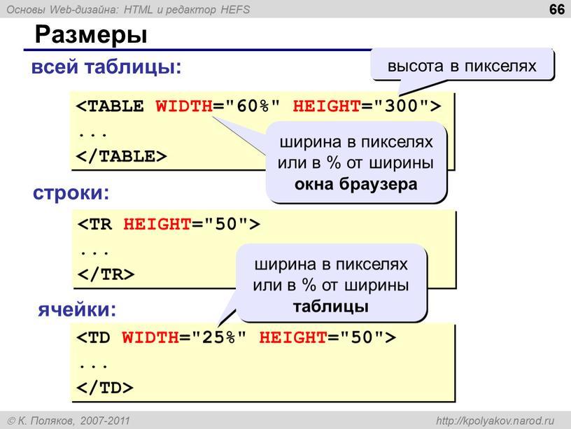 Размеры ... ширина в пикселях или в % от ширины окна браузера высота в пикселях