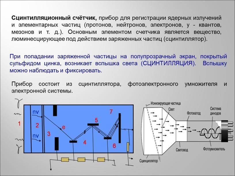 Сцинтилляционный счётчик, прибор для регистрации ядерных излучений и элементарных частиц (протонов, нейтронов, электронов, y - квантов, мезонов и т