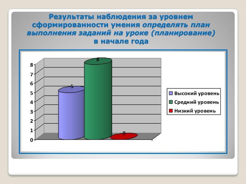 Результаты наблюдения за уровнем сформированности умения определять план выполнения заданий на уроке (планирование) в начале года
