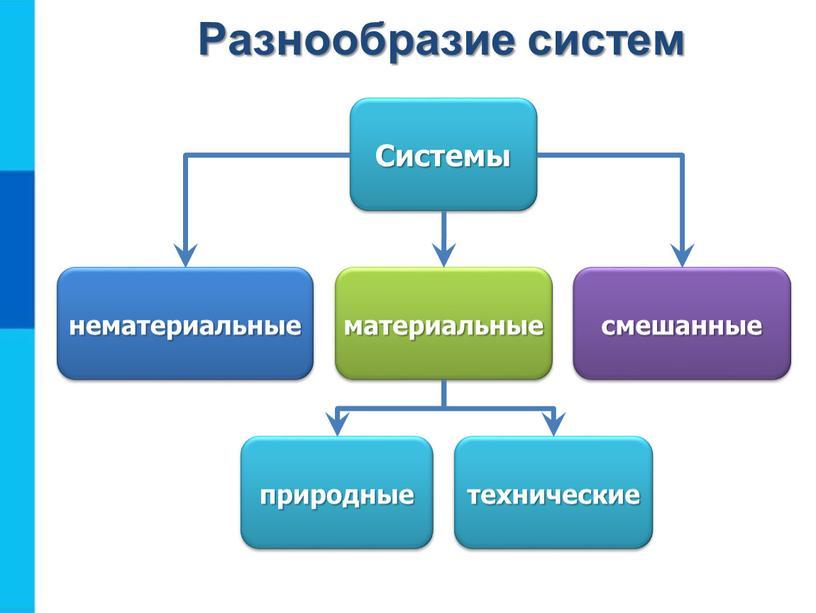 Разнообразие систем