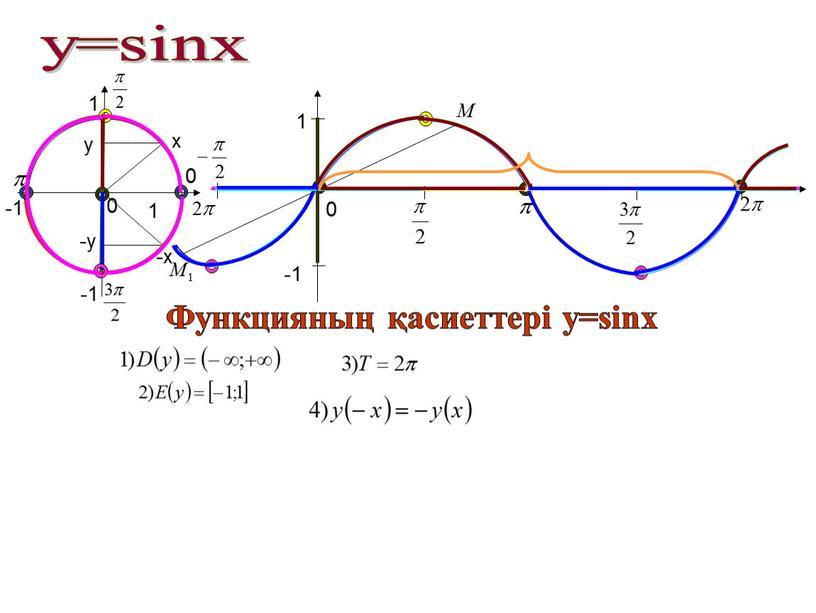 Функцияның қасиеттері у=sinx x -x y -y 1 -1 -1 1