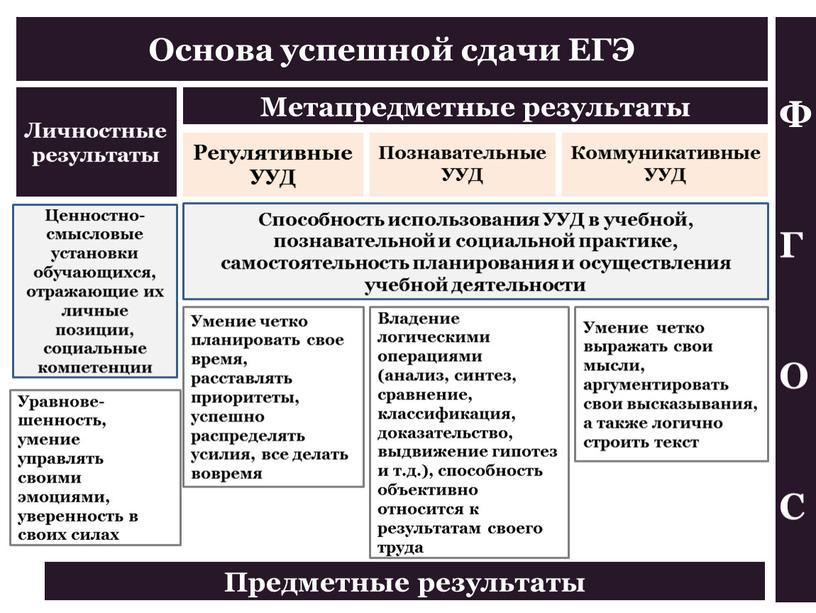 Основа успешной сдачи ЕГЭ Регулятивные