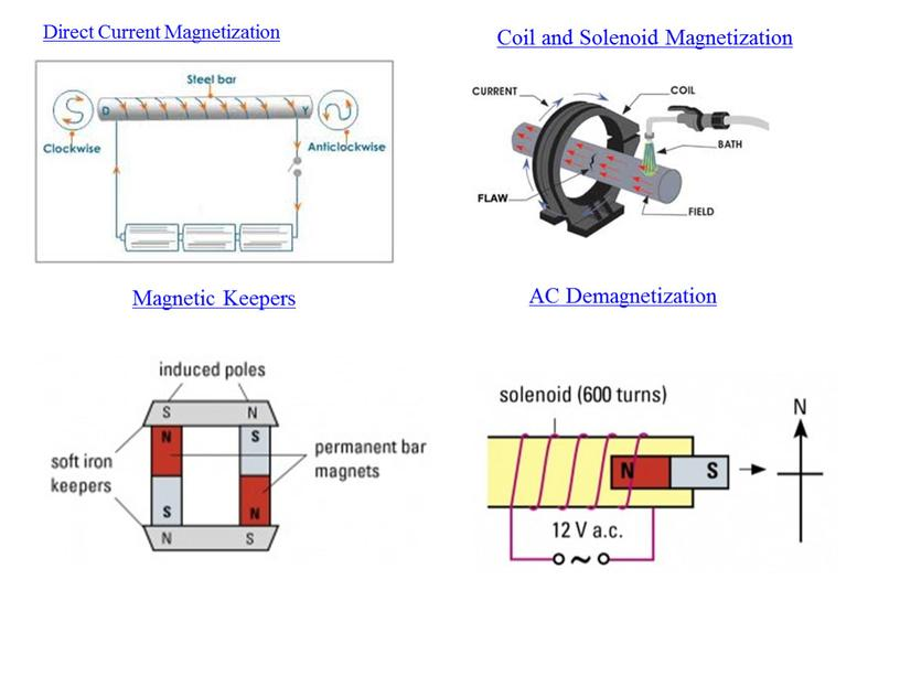 Direct Current Magnetization Coil and