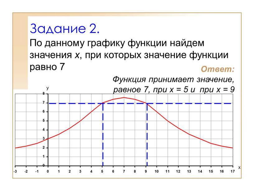 Задание 2. По данному графику функции найдем значения х , при которых значение функции равно 7