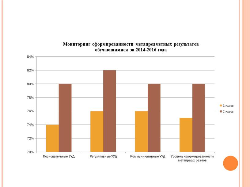 Мониторинг сформированности планируемых результатов у младших школьников с внедрением ФГОС