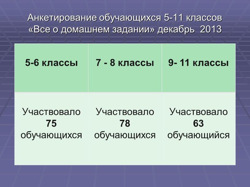 Анкетирование обучающихся 5-11 классов «Все о домашнем задании» декабрь 2013 5-6 классы 7 - 8 классы 9- 11 классы