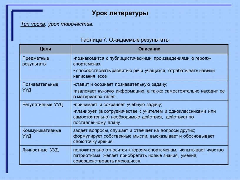 Урок литературы Таблица 7. Ожидаемые результаты
