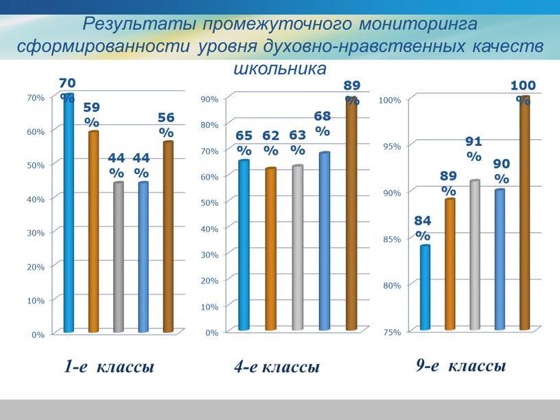 Результаты промежуточного мониторинга сформированности уровня духовно-нравственных качеств школьника 9-е классы 4-е классы