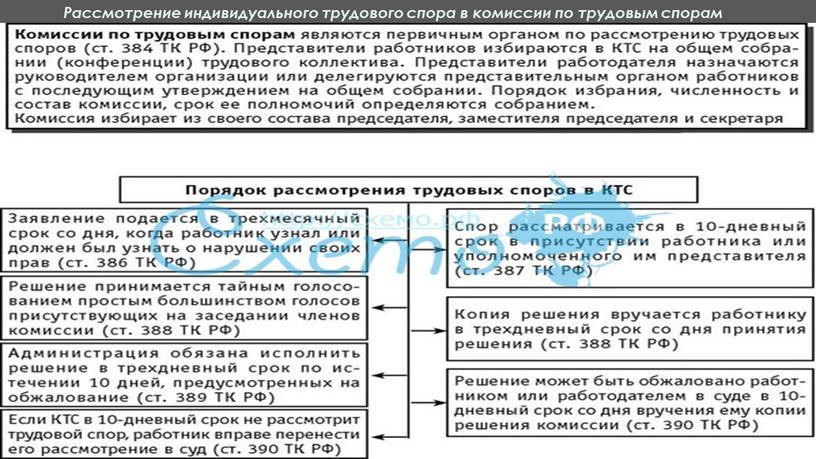 Рассмотрение индивидуального трудового спора в комиссии по трудовым спорам