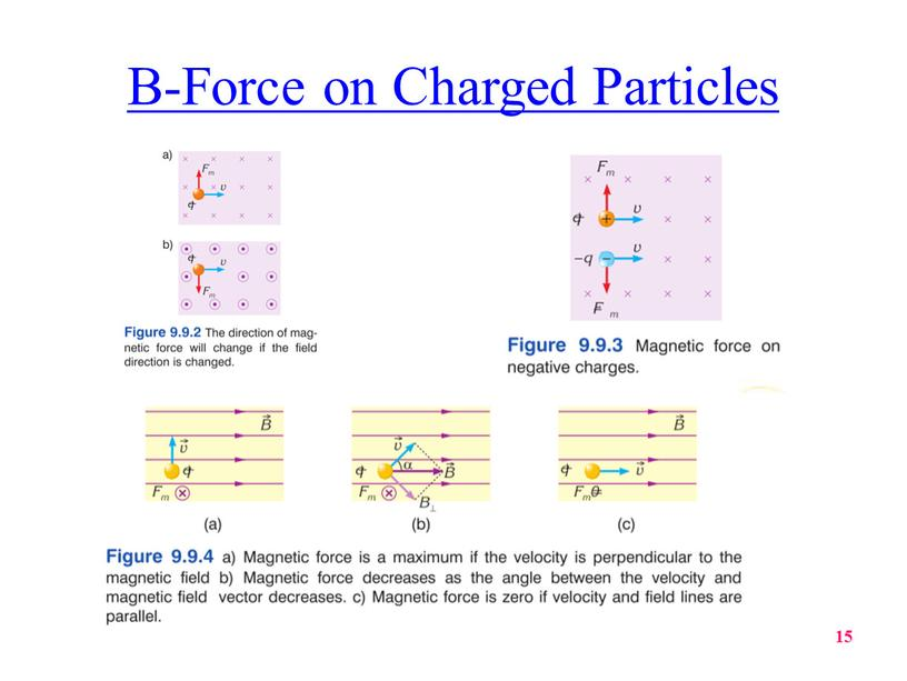 B-Force on Charged Particles 15