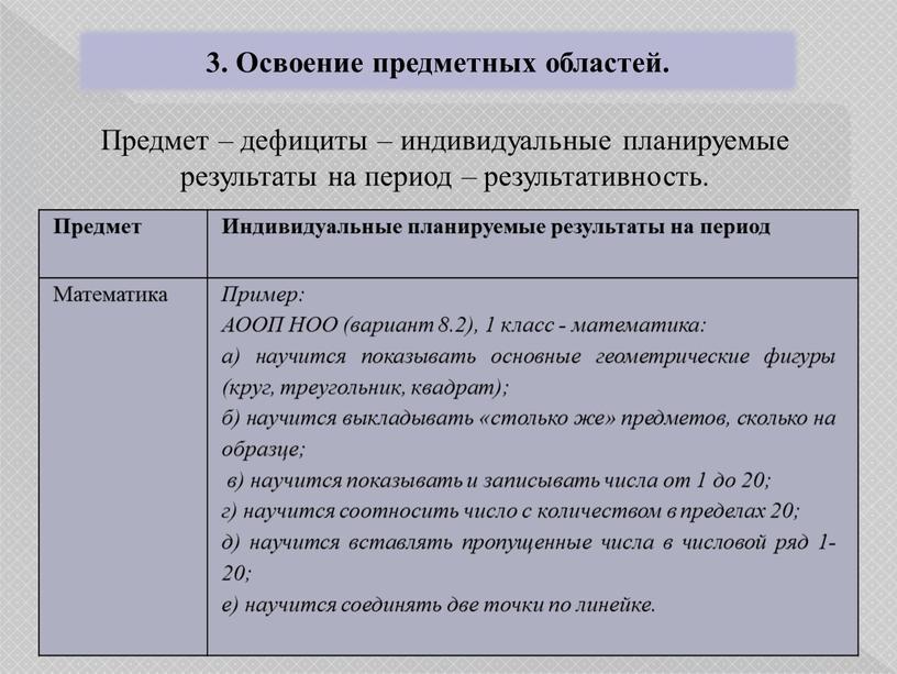 Освоение предметных областей. Предмет – дефициты – индивидуальные планируемые результаты на период – результативность