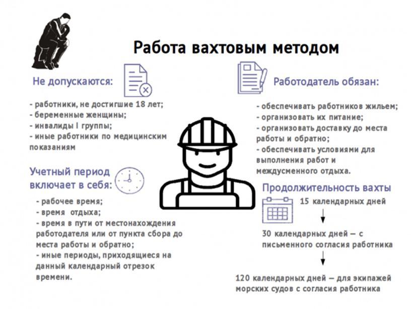 Презентация на тему Сезонные работники. Вахтовый метод работы