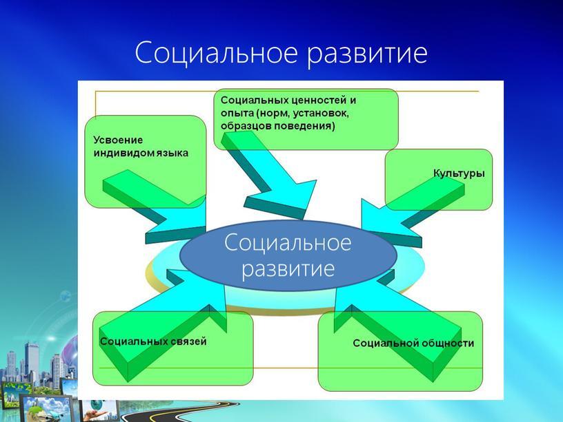 Социальное развитие Социальное развитие