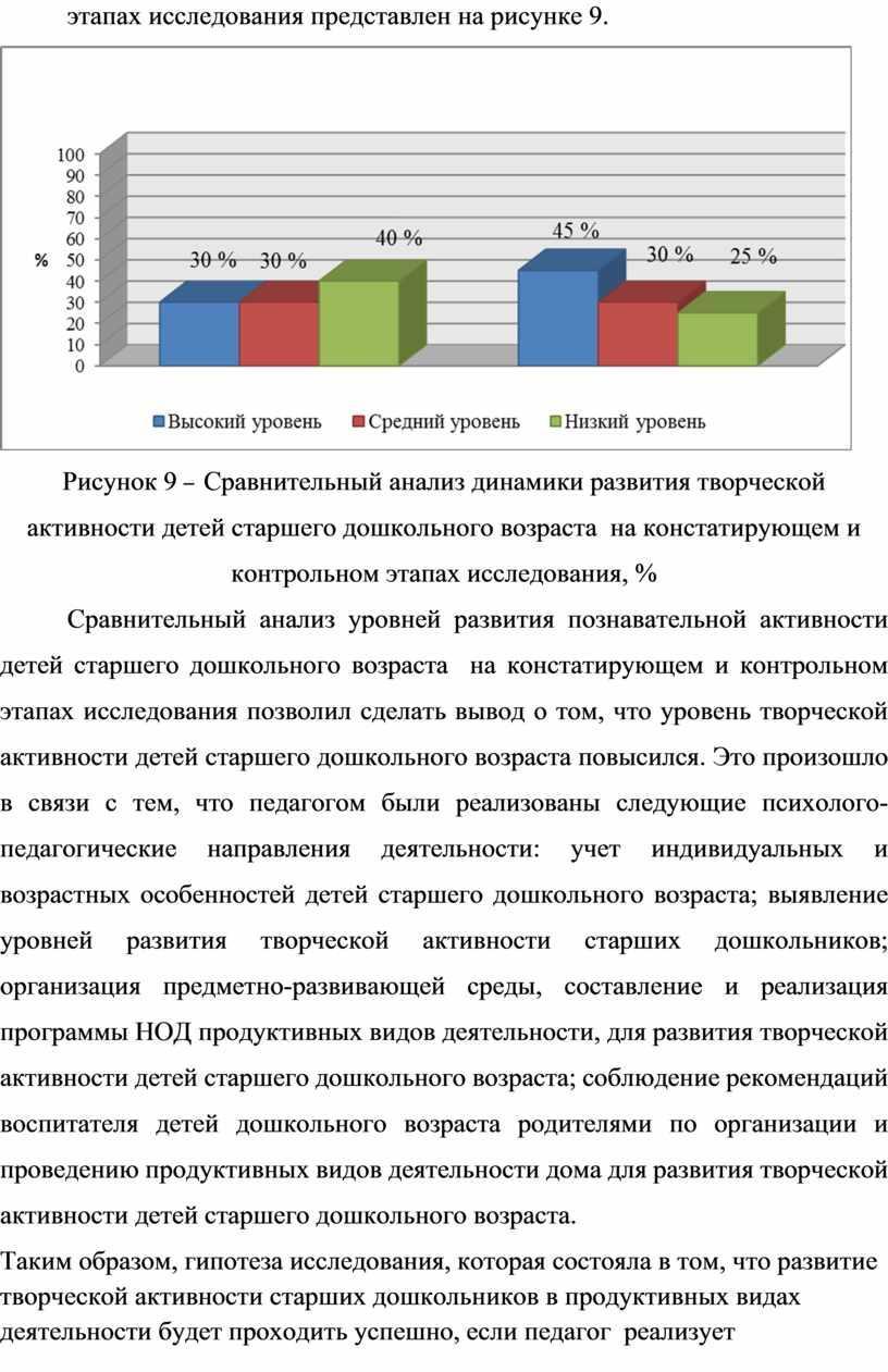 Рисунок 9 – Сравнительный анализ динамики развития творческой активности детей старшего дошкольного возраста на констатирующем и контрольном этапах исследования, %